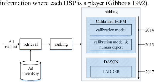 Figure 3 for LADDER: A Human-Level Bidding Agent for Large-Scale Real-Time Online Auctions
