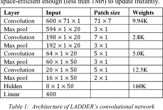 Figure 2 for LADDER: A Human-Level Bidding Agent for Large-Scale Real-Time Online Auctions