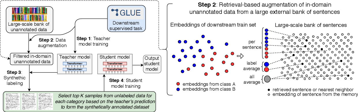 Figure 1 for Self-training Improves Pre-training for Natural Language Understanding