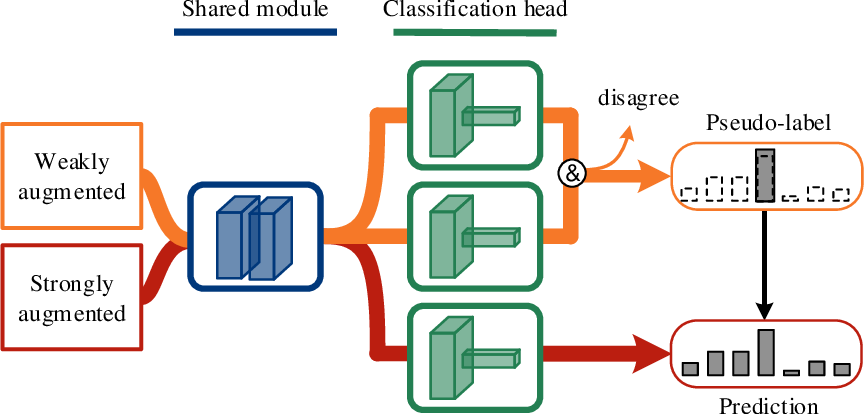 Figure 1 for Semi-Supervised Learning with Multi-Head Co-Training