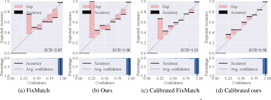 Figure 4 for Semi-Supervised Learning with Multi-Head Co-Training