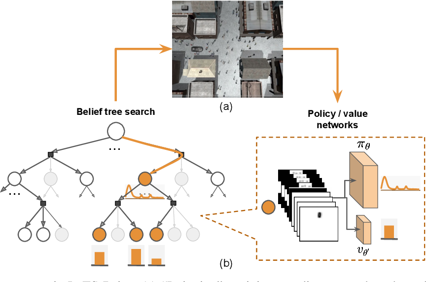 Figure 2 for LeTS-Drive: Driving in a Crowd by Learning from Tree Search