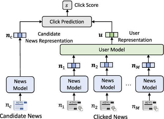 Figure 1 for Efficient-FedRec: Efficient Federated Learning Framework for Privacy-Preserving News Recommendation