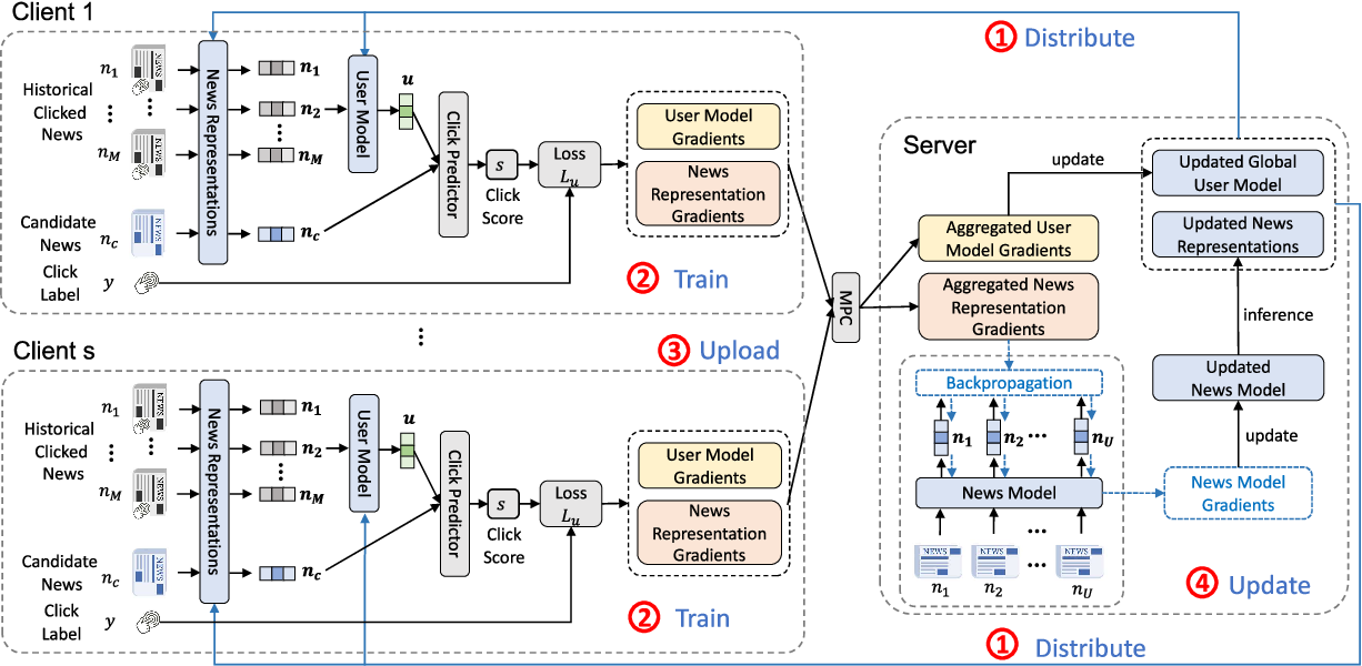 Figure 3 for Efficient-FedRec: Efficient Federated Learning Framework for Privacy-Preserving News Recommendation