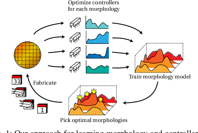 Figure 1 for Data-efficient Learning of Morphology and Controller for a Microrobot