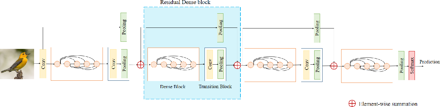 Figure 1 for Lightweight Residual Densely Connected Convolutional Neural Network