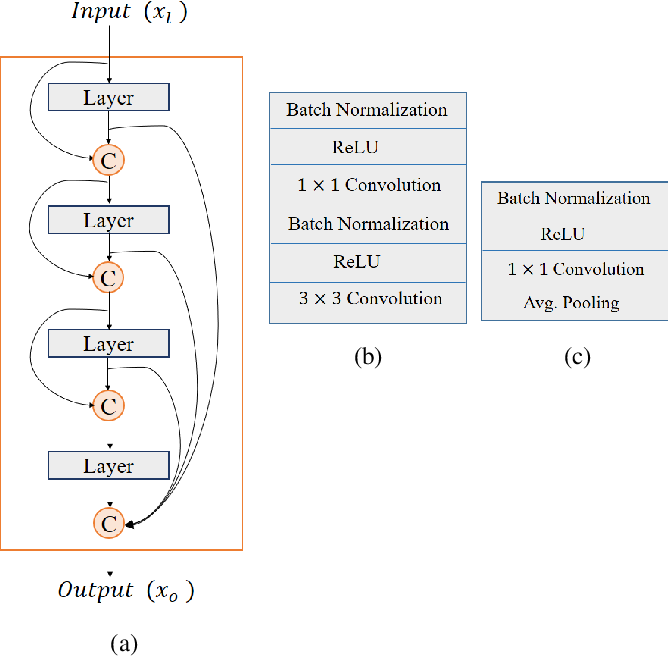 Figure 2 for Lightweight Residual Densely Connected Convolutional Neural Network