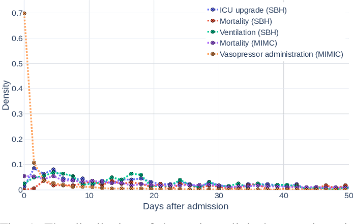 Figure 1 for EventScore: An Automated Real-time Early Warning Score for Clinical Events