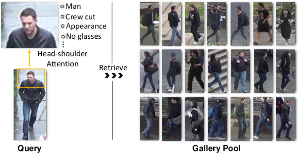 Figure 1 for Black Re-ID: A Head-shoulder Descriptor for the Challenging Problem of Person Re-Identification