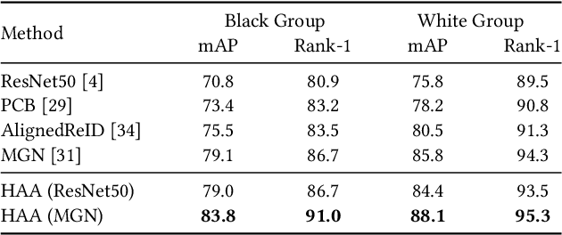Figure 4 for Black Re-ID: A Head-shoulder Descriptor for the Challenging Problem of Person Re-Identification