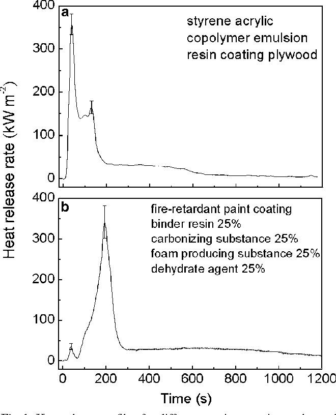 Impact of the intumescent formulation of styrene acrylic-based