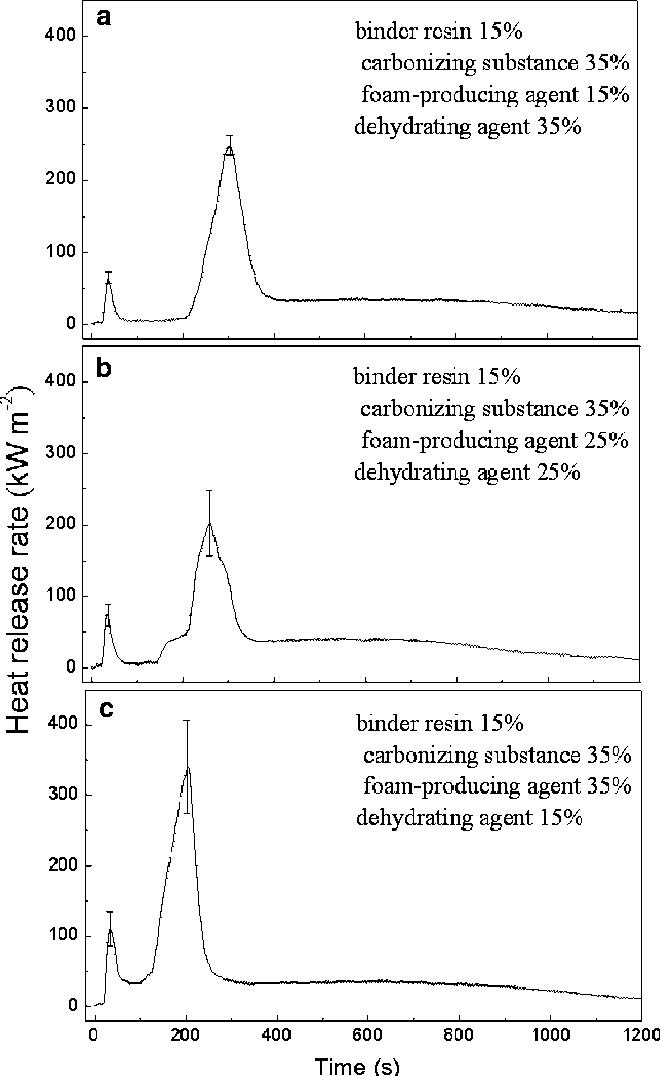 Impact of the intumescent formulation of styrene acrylic