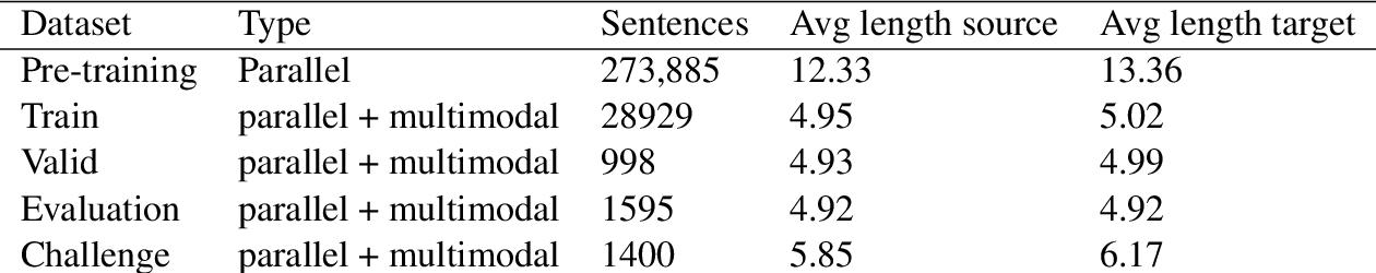 Figure 2 for IITP at WAT 2021: System description for English-Hindi Multimodal Translation Task