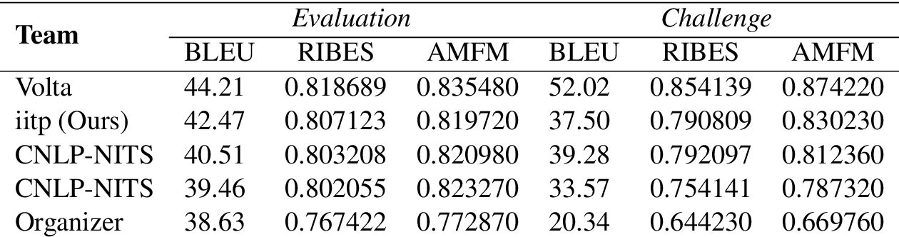 Figure 4 for IITP at WAT 2021: System description for English-Hindi Multimodal Translation Task
