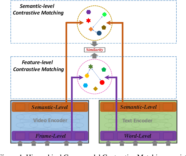 Figure 1 for HiT: Hierarchical Transformer with Momentum Contrast for Video-Text Retrieval