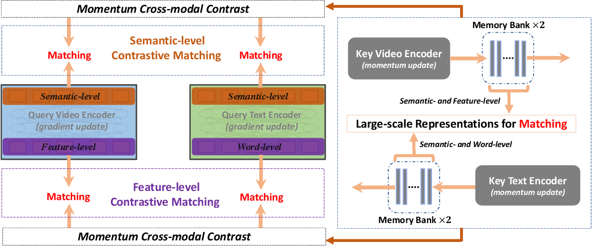 Figure 3 for HiT: Hierarchical Transformer with Momentum Contrast for Video-Text Retrieval
