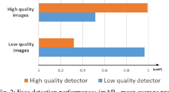 Figure 2 for Quality Classified Image Analysis with Application to Face Detection and Recognition