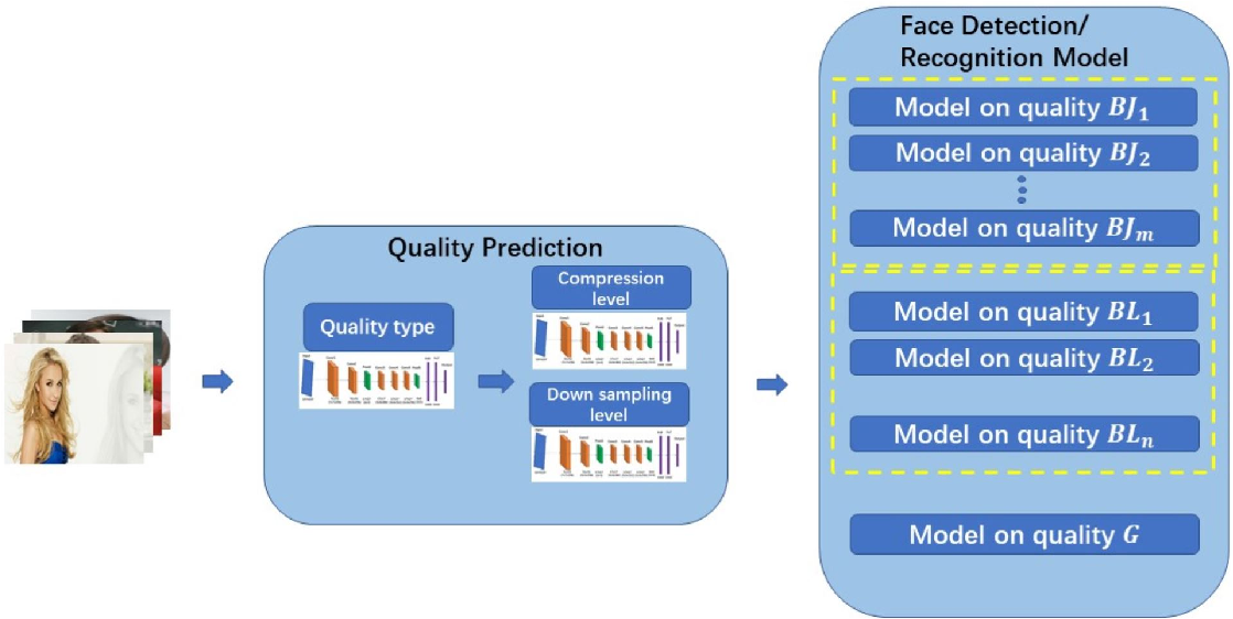 Figure 3 for Quality Classified Image Analysis with Application to Face Detection and Recognition