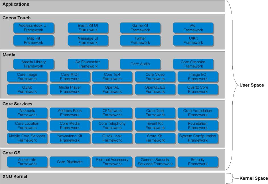 PDF] Cross-Platform Evaluation of Mobile App Hardening - Semantic