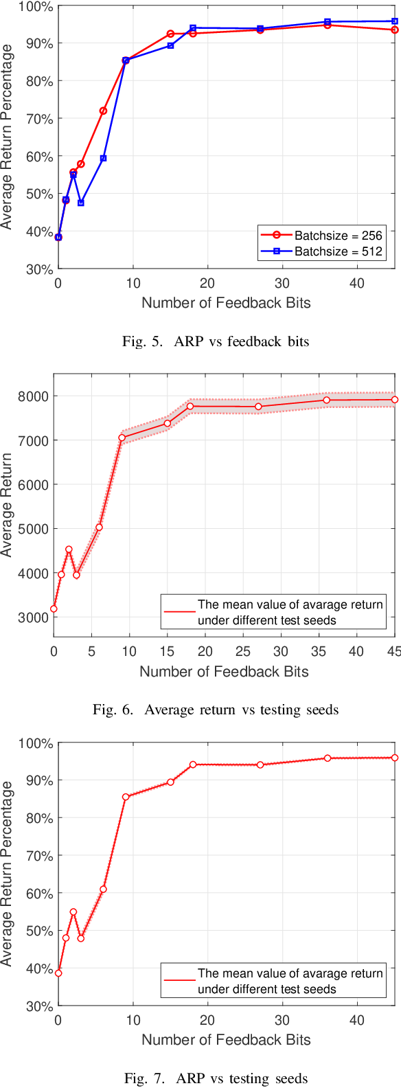 Figure 4 for Learn to Allocate Resources in Vehicular Networks