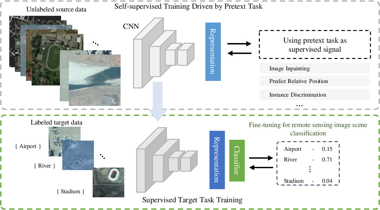 Figure 1 for Remote Sensing Image Scene Classification with Self-Supervised Paradigm under Limited Labeled Samples
