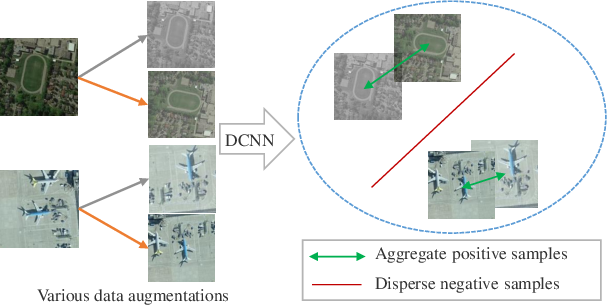 Figure 4 for Remote Sensing Image Scene Classification with Self-Supervised Paradigm under Limited Labeled Samples
