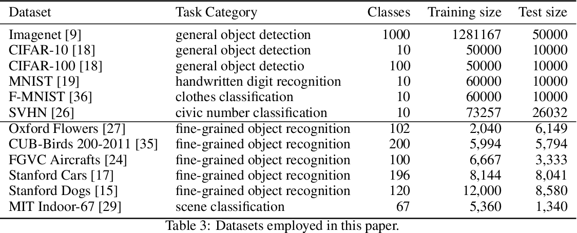 Figure 4 for Adversarial Training Reduces Information and Improves Transferability