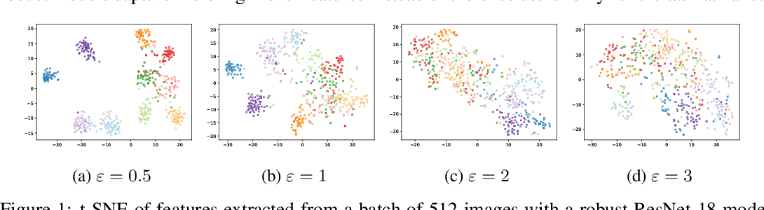 Figure 1 for Adversarial Training Reduces Information and Improves Transferability