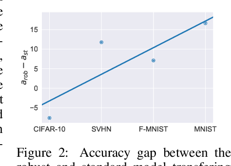 Figure 3 for Adversarial Training Reduces Information and Improves Transferability