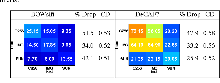 Figure 4 for A Deeper Look at Dataset Bias