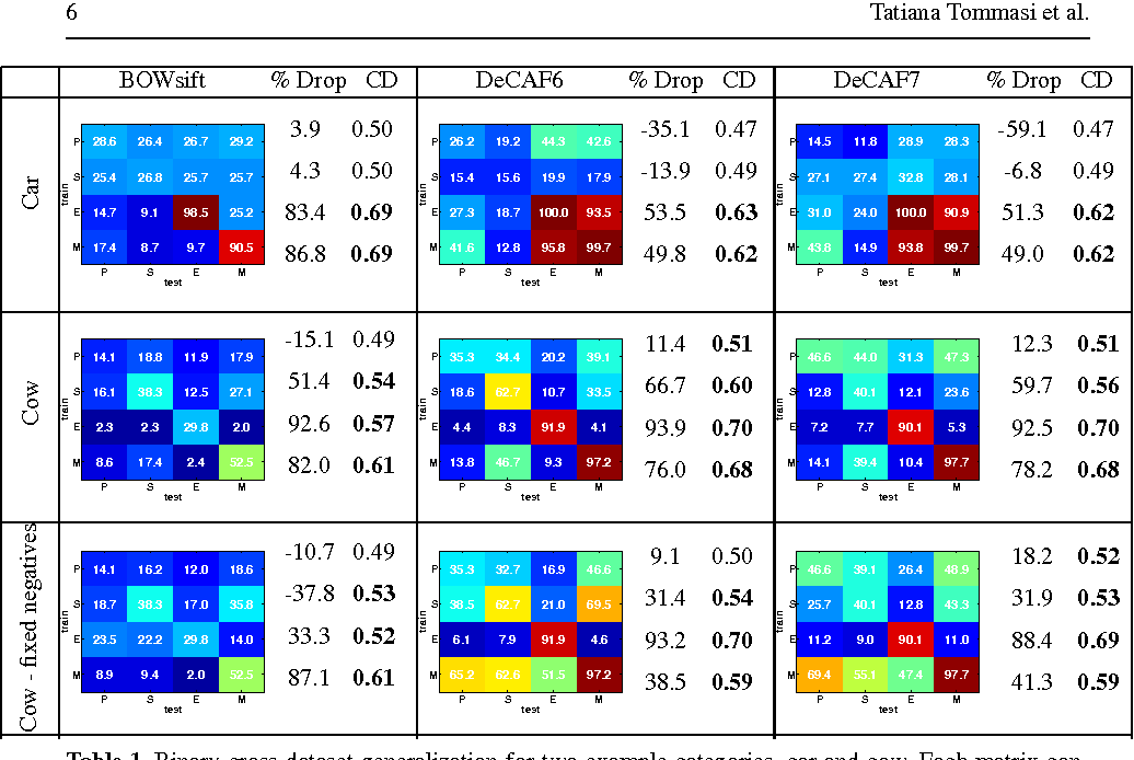 Figure 2 for A Deeper Look at Dataset Bias