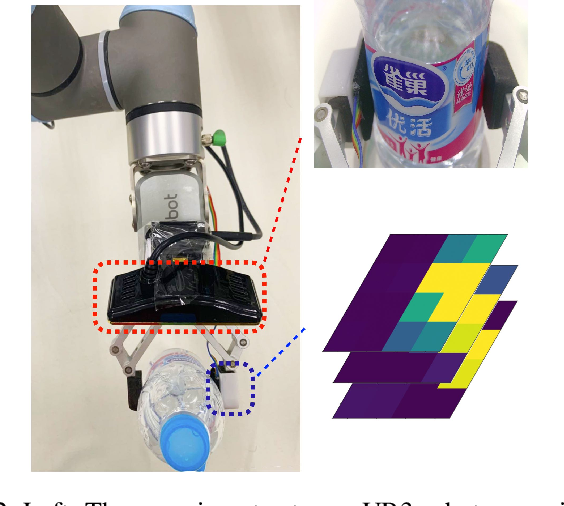 Figure 2 for Grasp State Assessment of Deformable Objects Using Visual-Tactile Fusion Perception