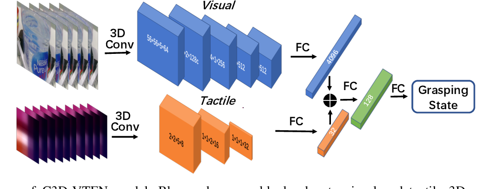 Figure 3 for Grasp State Assessment of Deformable Objects Using Visual-Tactile Fusion Perception