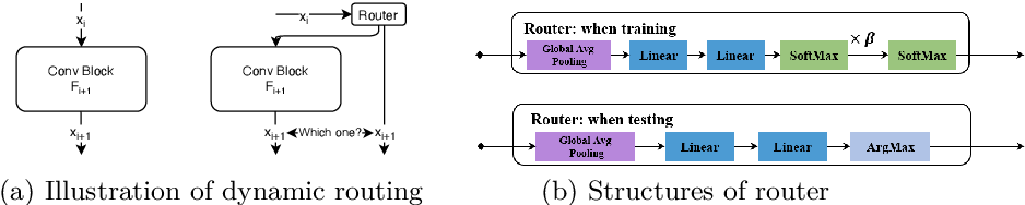 Figure 3 for Dynamic Routing with Path Diversity and Consistency for Compact Network Learning
