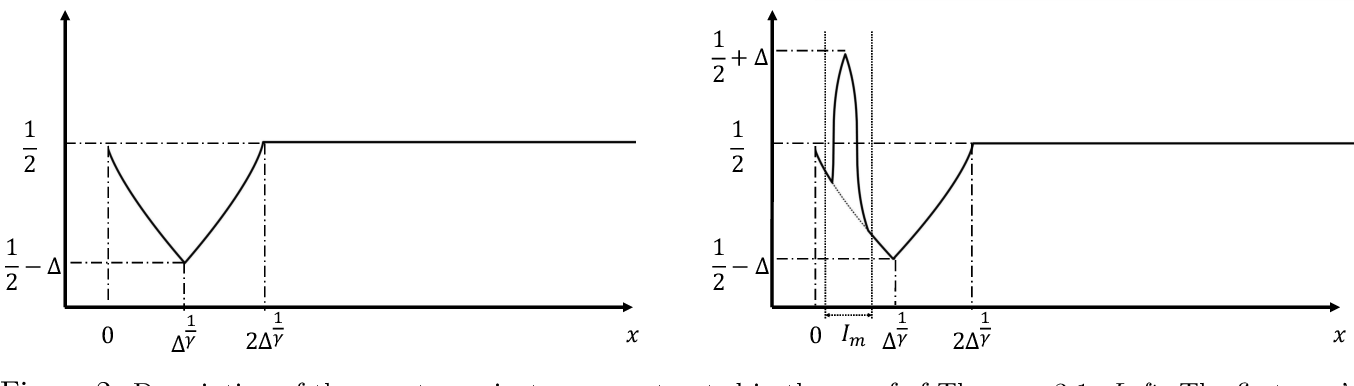 Figure 2 for Smoothness-Adaptive Stochastic Bandits