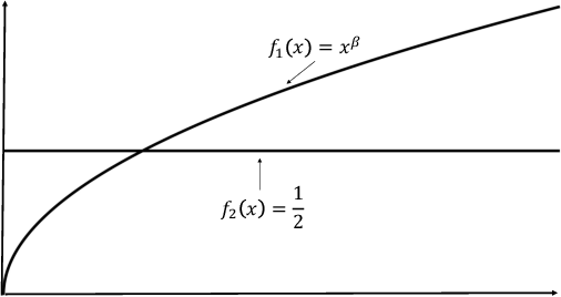 Figure 3 for Smoothness-Adaptive Stochastic Bandits