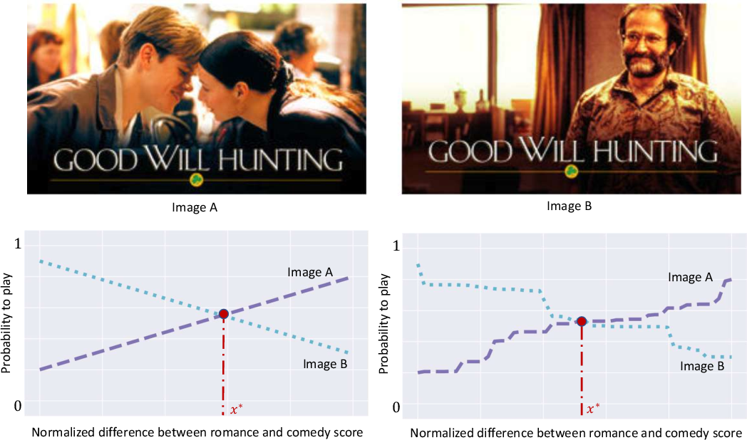 Figure 1 for Smoothness-Adaptive Stochastic Bandits