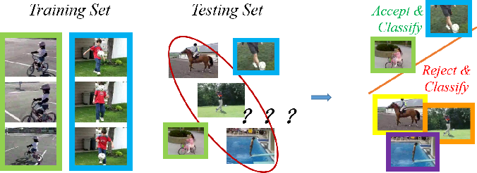 Figure 1 for P-ODN: Prototype based Open Deep Network for Open Set Recognition