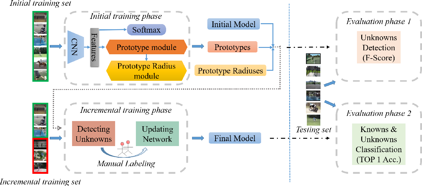 Figure 3 for P-ODN: Prototype based Open Deep Network for Open Set Recognition