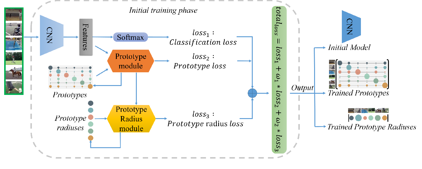 Figure 4 for P-ODN: Prototype based Open Deep Network for Open Set Recognition