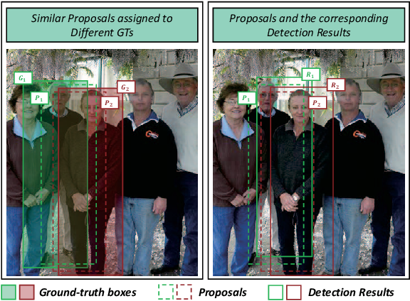 Figure 1 for Which to Match? Selecting Consistent GT-Proposal Assignment for Pedestrian Detection