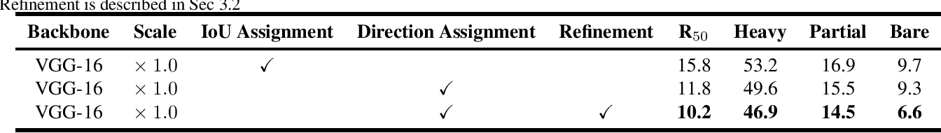 Figure 4 for Which to Match? Selecting Consistent GT-Proposal Assignment for Pedestrian Detection
