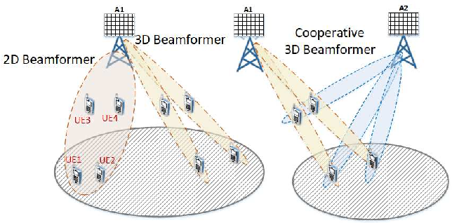 Figure 1 for Cooperative 3D Beamforming for Small-Cell and Cell-Free 6G Systems