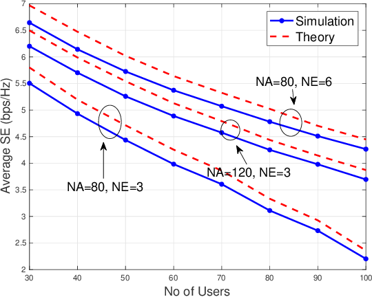 Figure 2 for Cooperative 3D Beamforming for Small-Cell and Cell-Free 6G Systems
