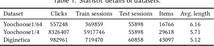 Figure 2 for Exploiting Cross-Session Information for Session-based Recommendation with Graph Neural Networks