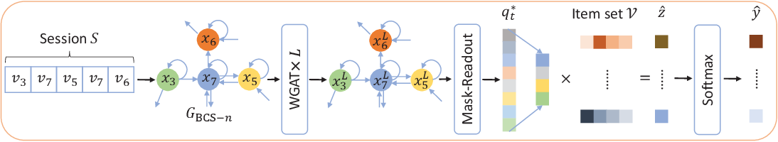 Figure 3 for Exploiting Cross-Session Information for Session-based Recommendation with Graph Neural Networks