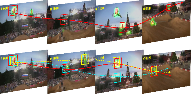 Figure 1 for Dynamic Attention guided Multi-Trajectory Analysis for Single Object Tracking