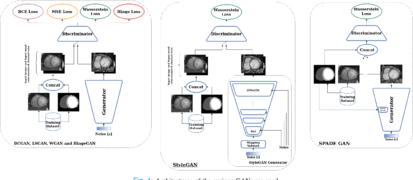 Figure 1 for GANs for Medical Image Synthesis: An Empirical Study