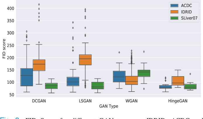 Figure 3 for GANs for Medical Image Synthesis: An Empirical Study