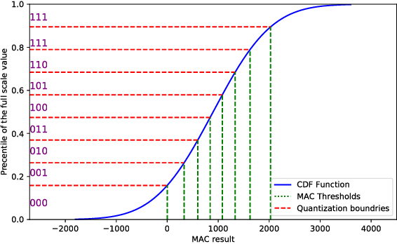 Figure 1 for Efficient non-uniform quantizer for quantized neural network targeting reconfigurable hardware